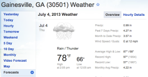 weather on the 4th